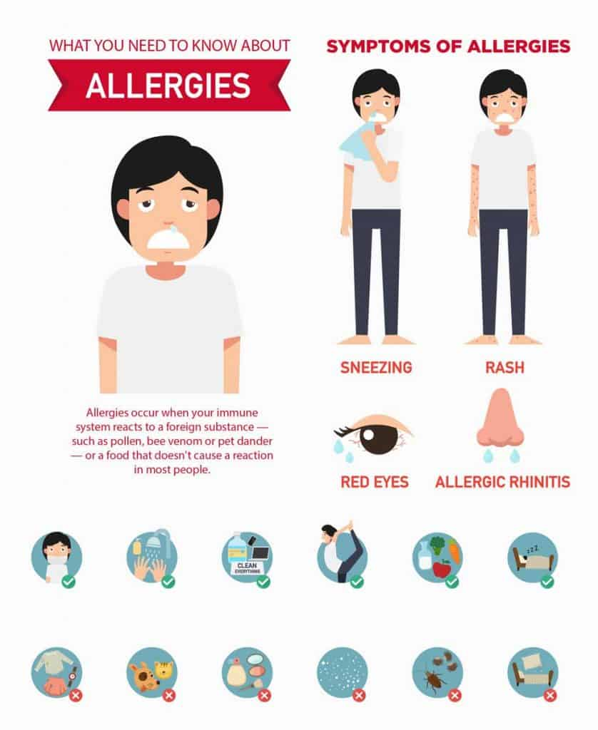 infographic of people with allergies
