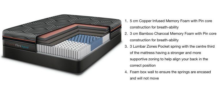 copperflex mattress structure